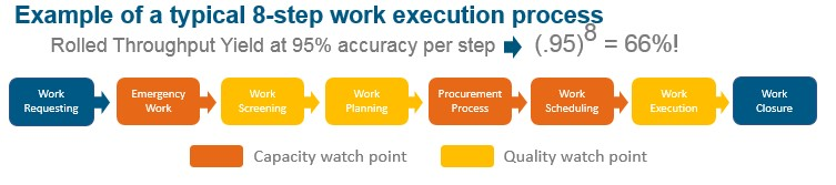 work execution process in facilities